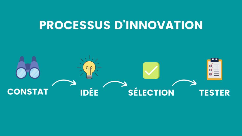 schéma processus d'innovation