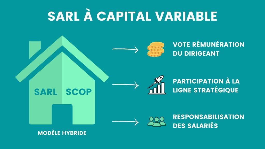 infographie SARL capital variable