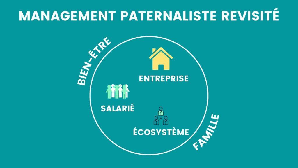 infographie management paternaliste